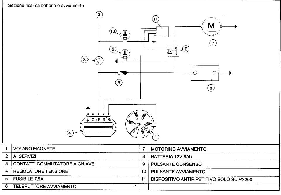 Schema Elettrico Tergicristallo 5 Fili : Vespa e basta facciamo quot luce sull impianto elettrico del px