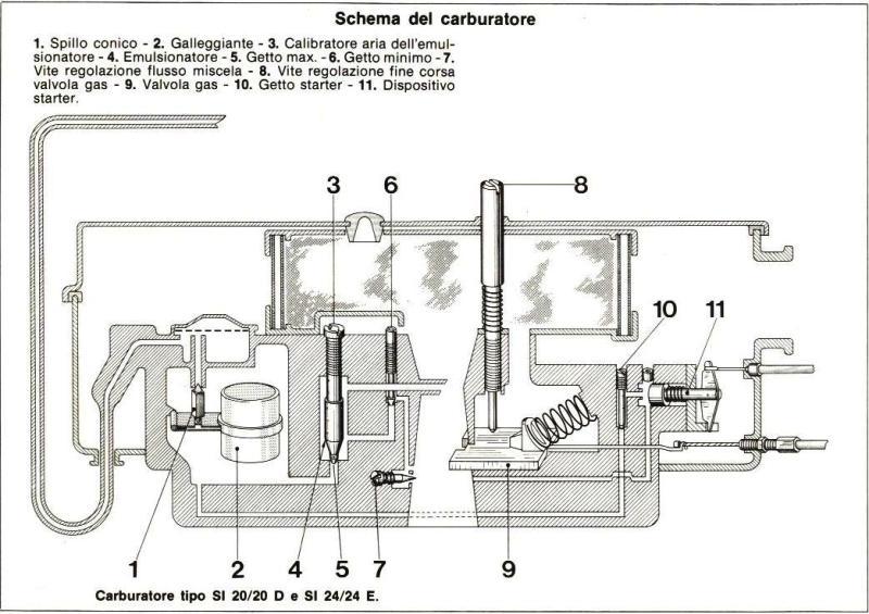 Schema carburatore vespa px 150